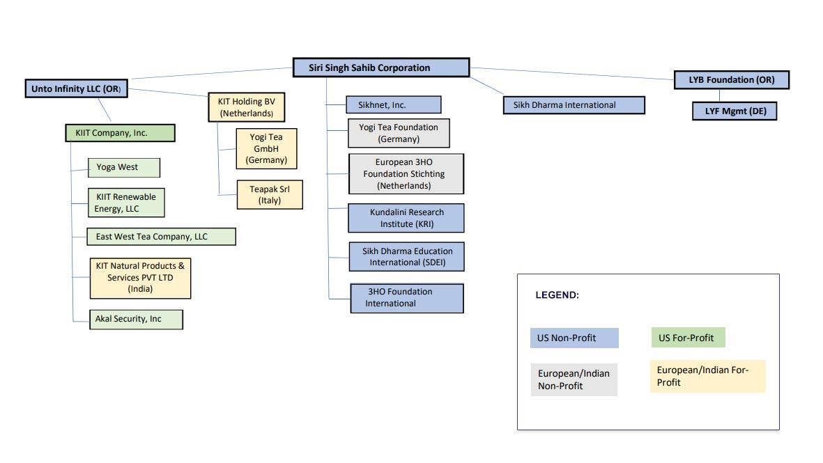 Abridged Organizational Chart